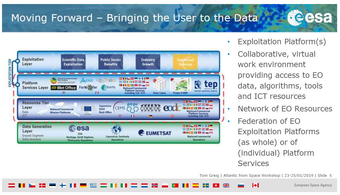 Blog - EOEPCA - Common Architecture Platform - EARSC and